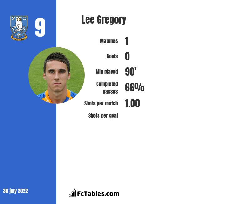 Lee Gregory infographic