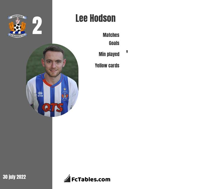 Lee Hodson infographic statistics for Hamilton Academical