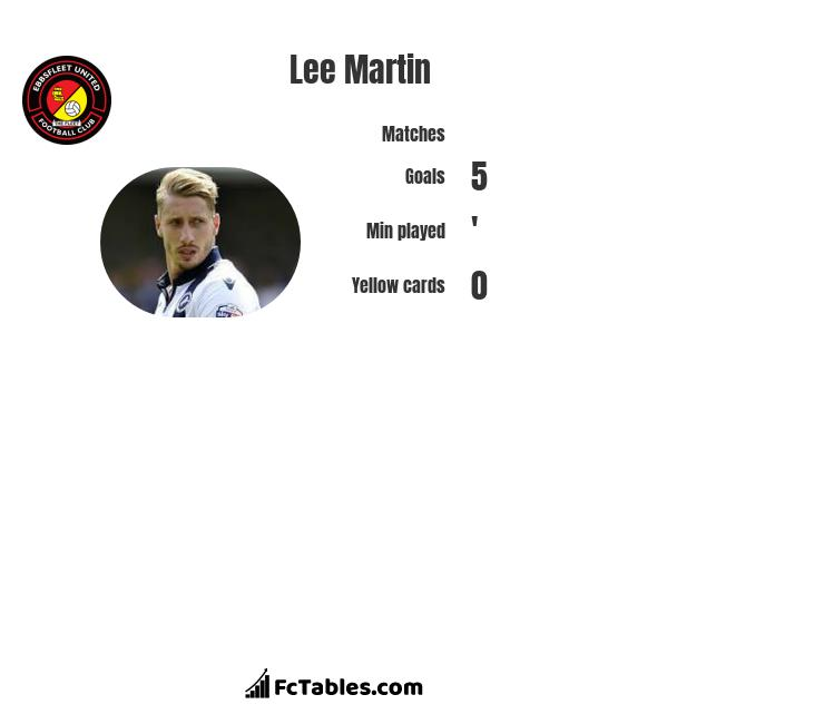Lee Martin infographic