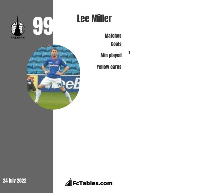 Lee Miller infographic