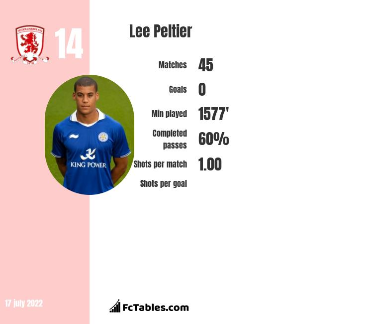 Lee Peltier infographic statistics for West Bromwich Albion