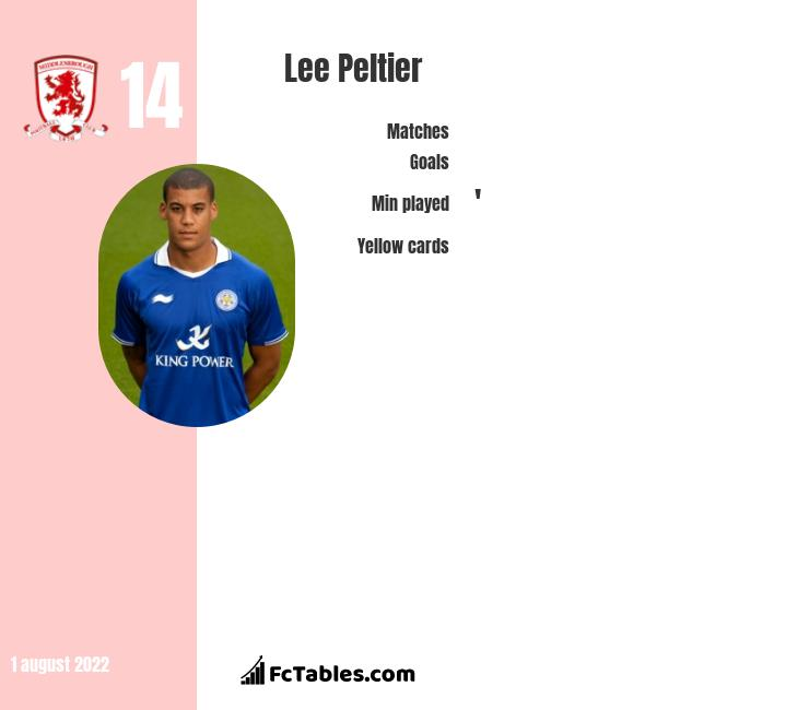 Lee Peltier infographic