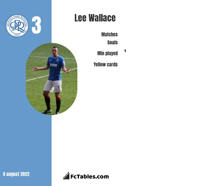 Lee Wallace infographic