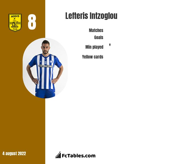 Lefteris Intzoglou infographic