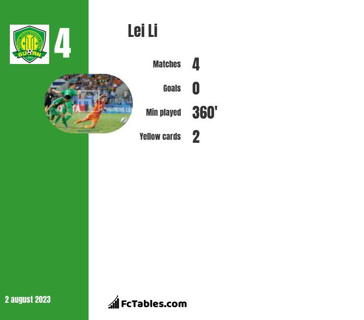 Lei Li infographic