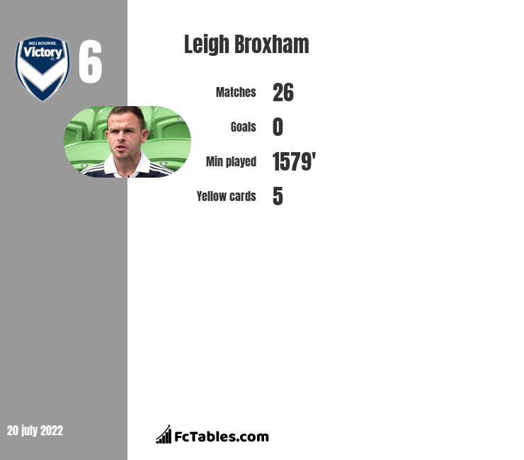 Leigh Broxham infographic