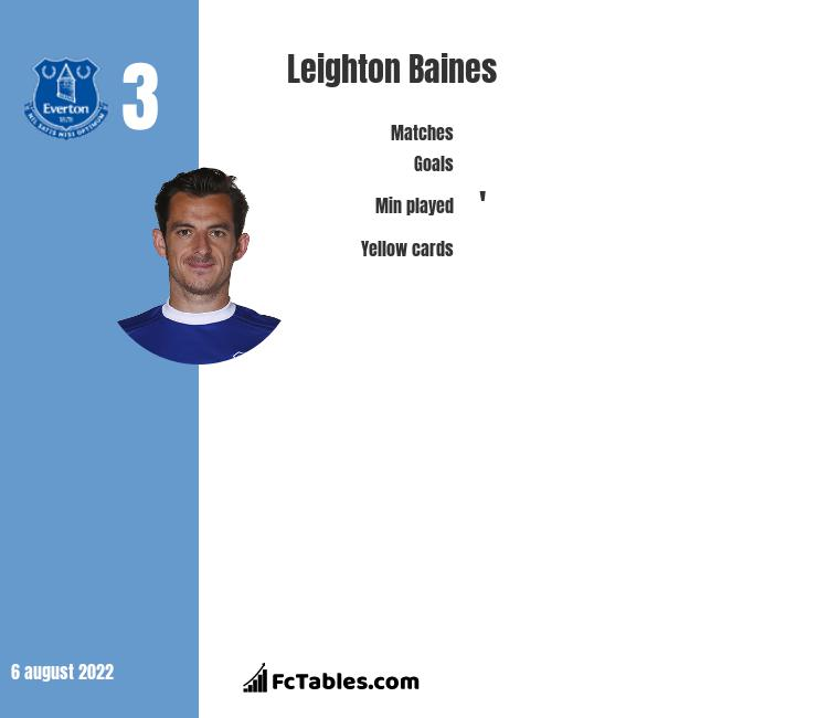 Leighton Baines infographic statistics for Everton