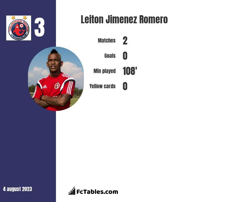 Leiton Jimenez Romero infographic