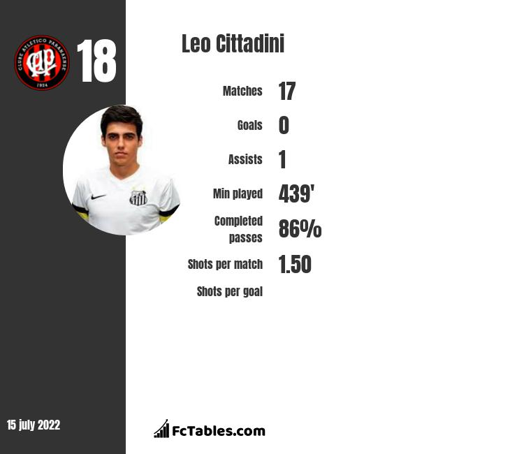Leo Cittadini infographic