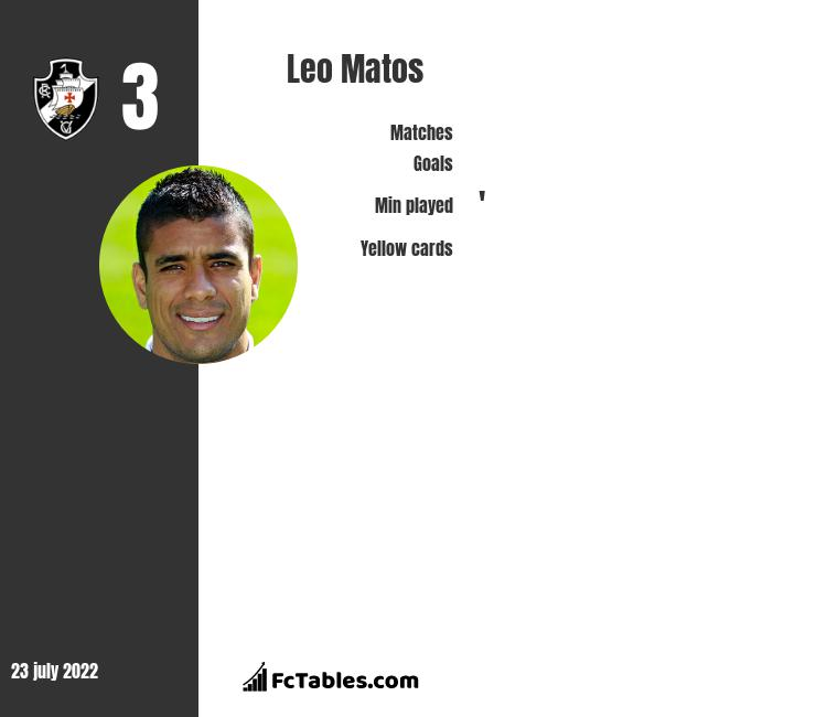Leo Matos infographic statistics for PAOK Thessaloniki FC