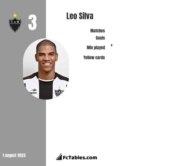 Leo Silva infographic
