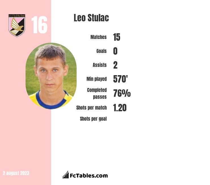 Leo Stulac infographic