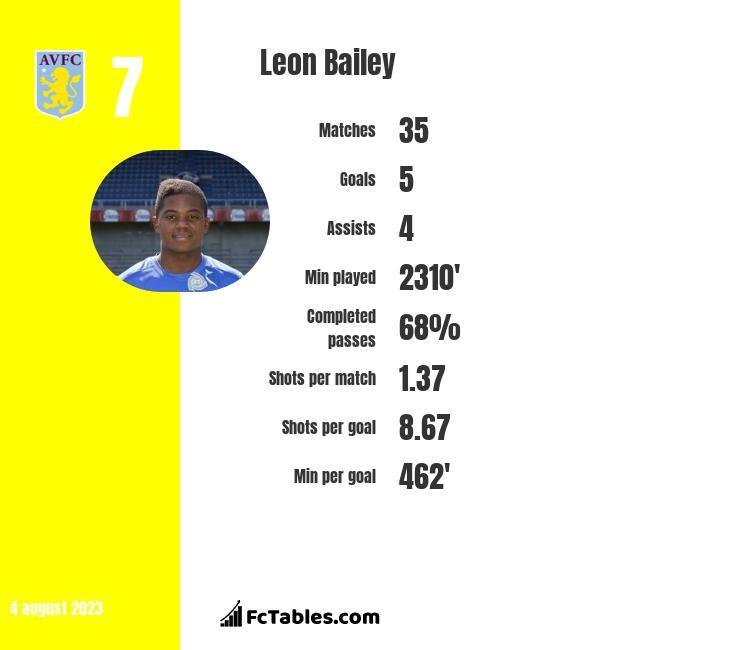 Leon Bailey infographic