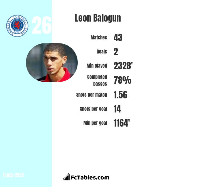 Leon Balogun infographic statistics for Wigan Athletic