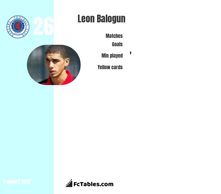 Leon Balogun infographic statistics for Wigan