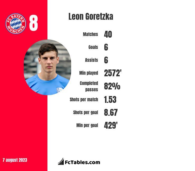 Leon Goretzka infographic