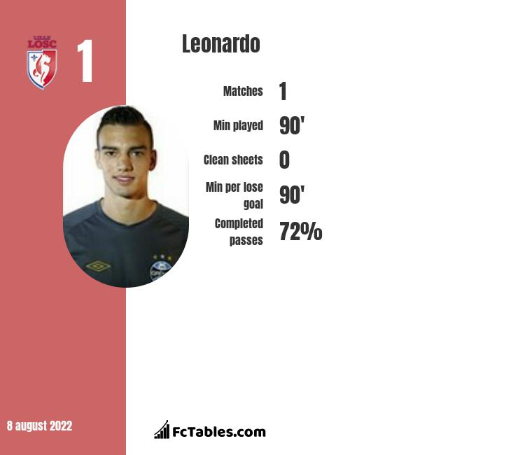 Leonardo infographic statistics for Rio Ave