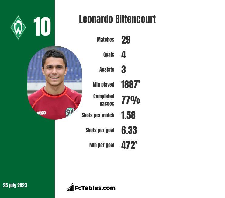 Leonardo Bittencourt infographic