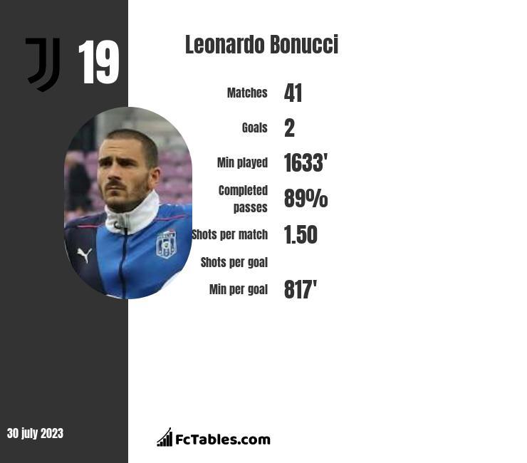 Leonardo Bonucci infographic