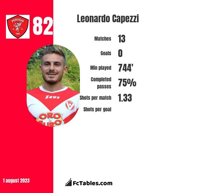 Leonardo Capezzi infographic