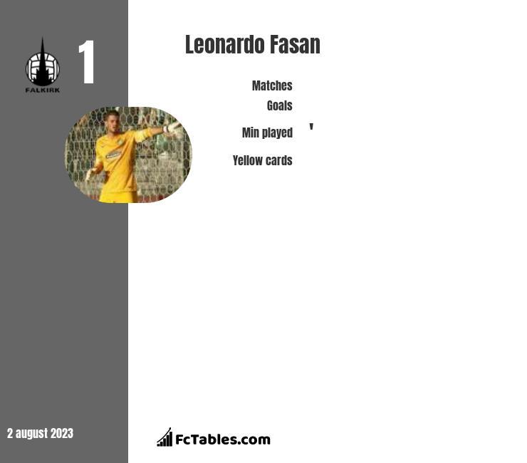 Leonardo Fasan infographic