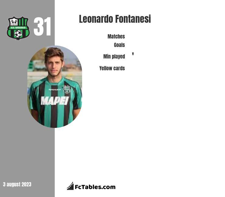 Leonardo Fontanesi infographic
