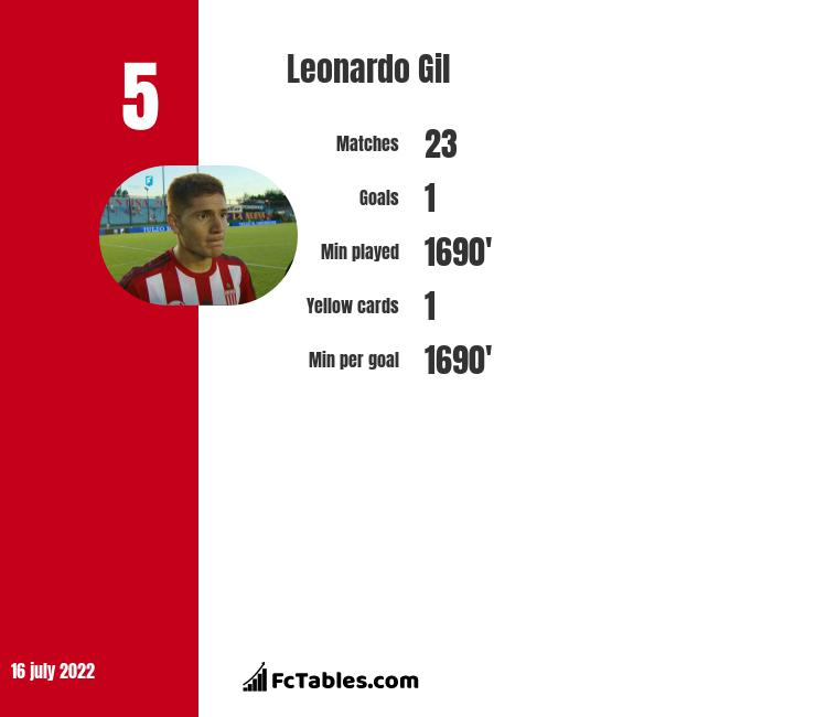 Leonardo Gil infographic