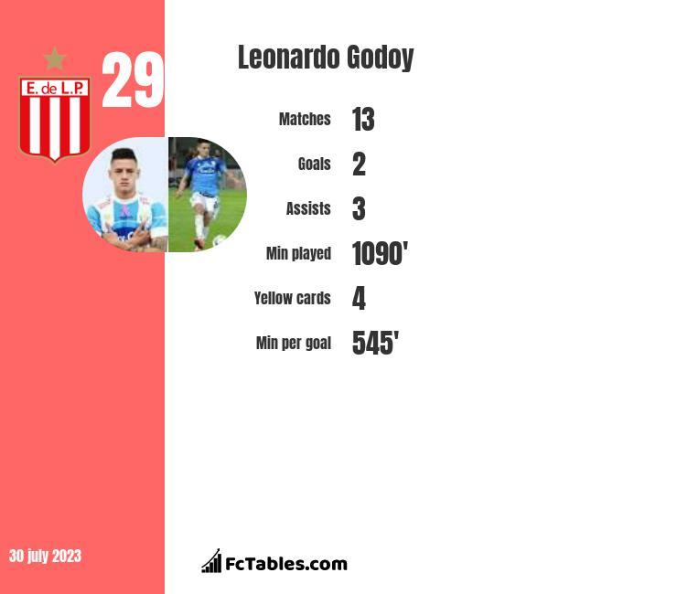Leonardo Godoy infographic