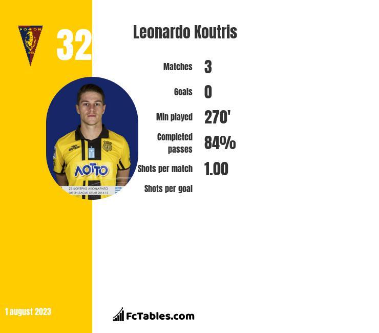 Leonardo Koutris infographic
