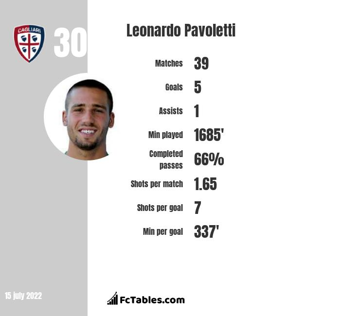 Leonardo Pavoletti infographic
