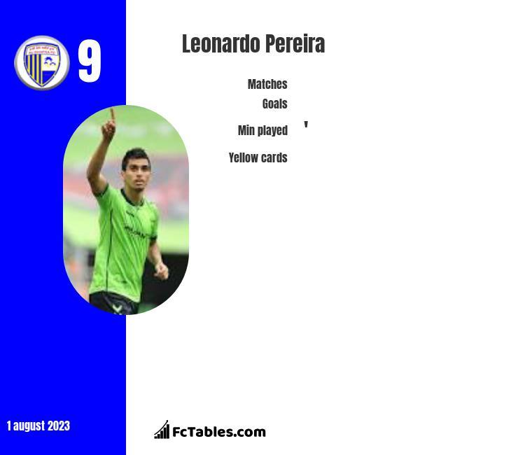 Leonardo Pereira infographic