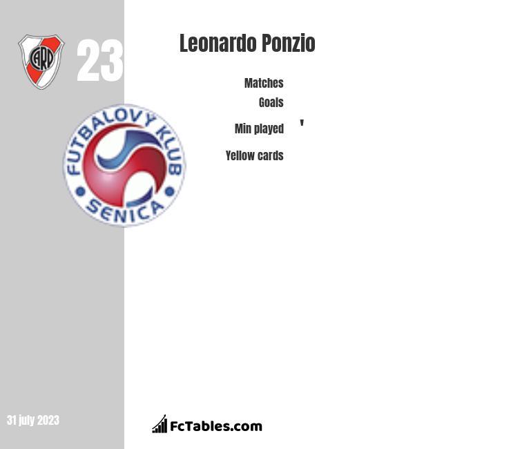 Leonardo Ponzio infographic