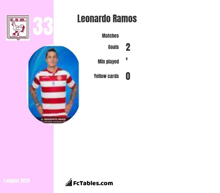 Leonardo Ramos infographic