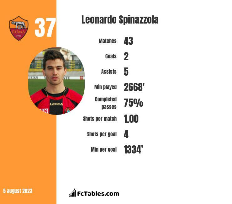 Leonardo Spinazzola infographic