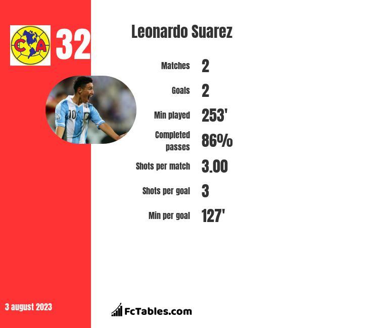 Leonardo Suarez infographic
