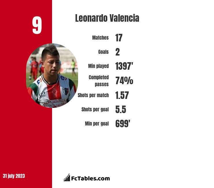 Leonardo Valencia infographic
