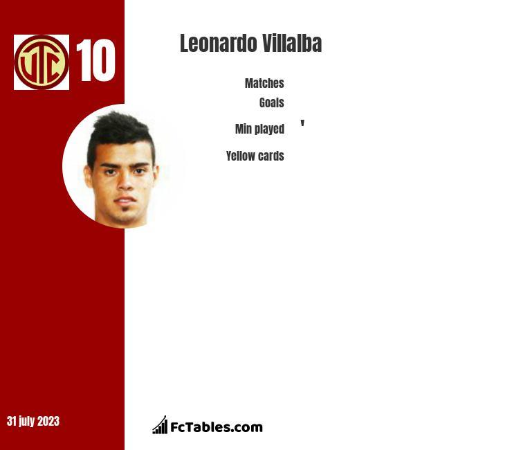 Leonardo Villalba infographic