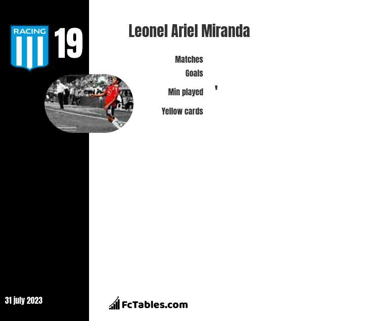 Leonel Ariel Miranda infographic