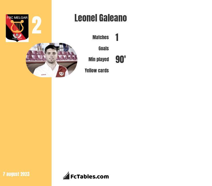 Leonel Galeano infographic