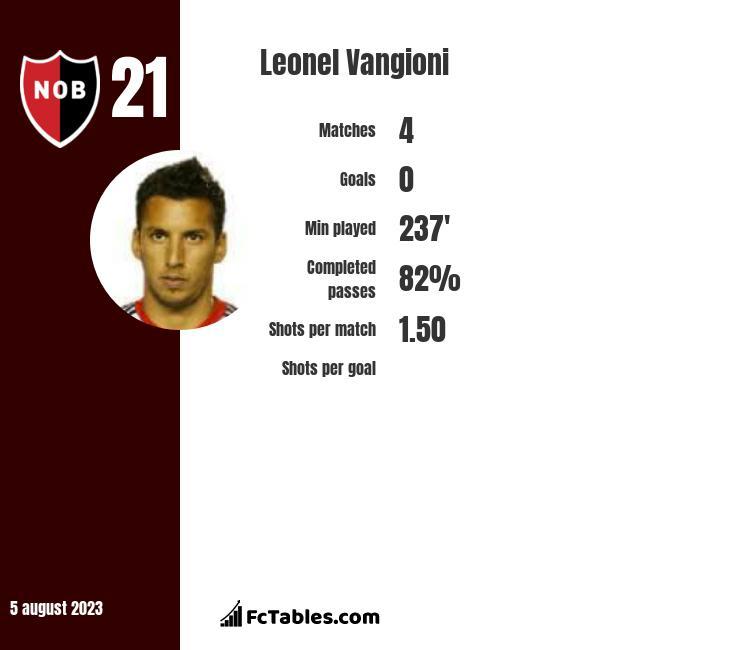 Leonel Vangioni infographic