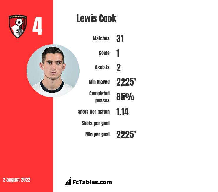 Lewis Cook infographic statistics for AFC Bournemouth