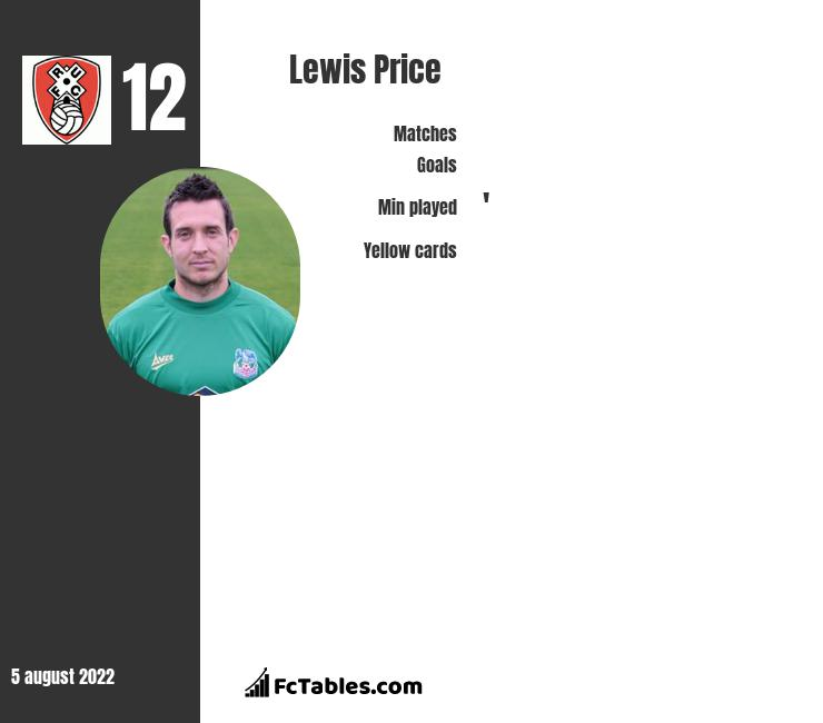 Lewis Price infographic statistics for Rotherham