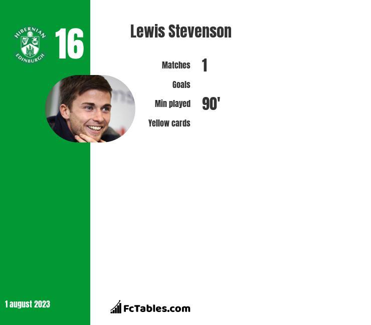 Lewis Stevenson infographic