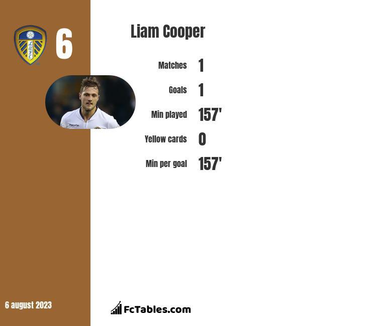 Liam Cooper infographic