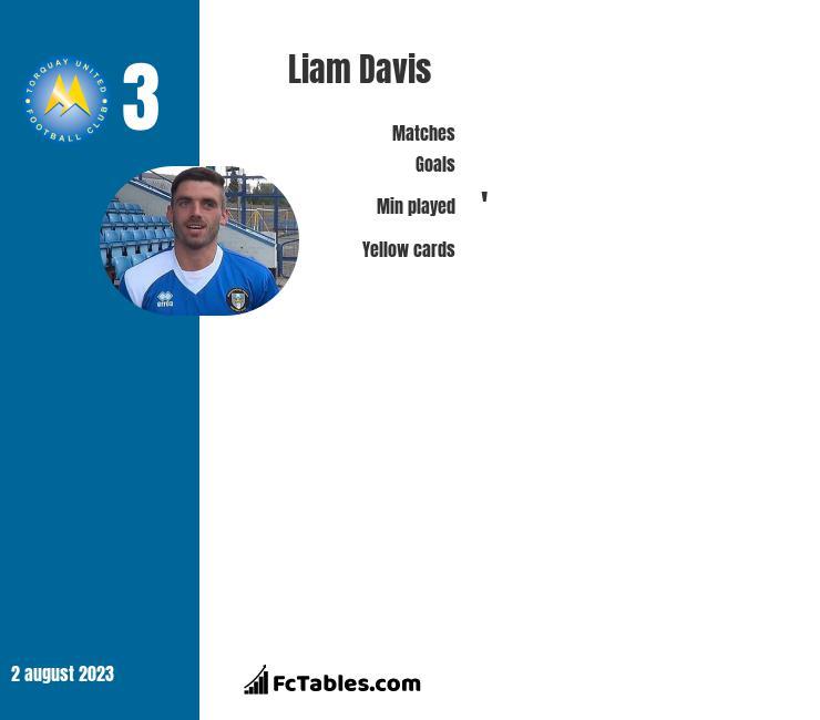 Liam Davis infographic