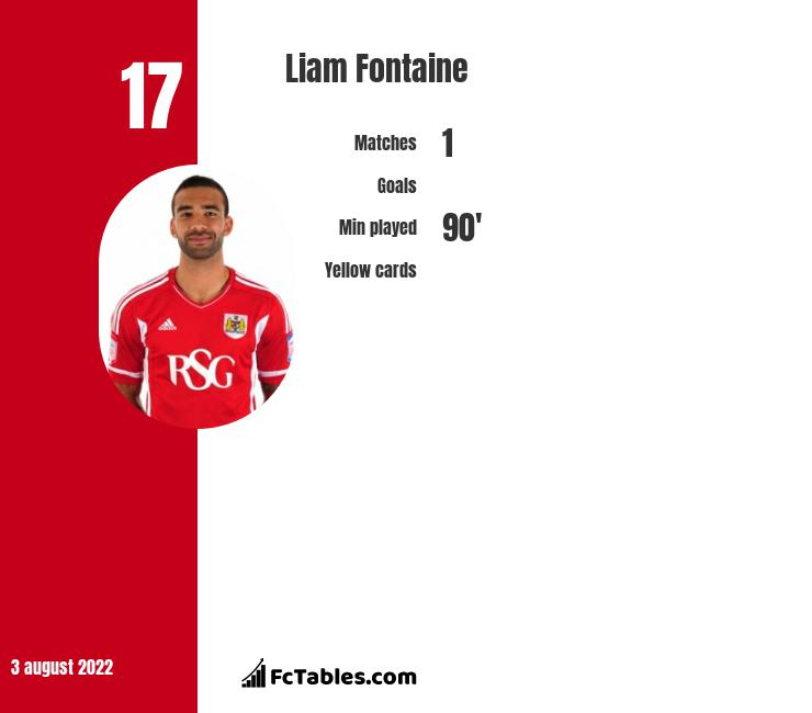 Liam Fontaine infographic