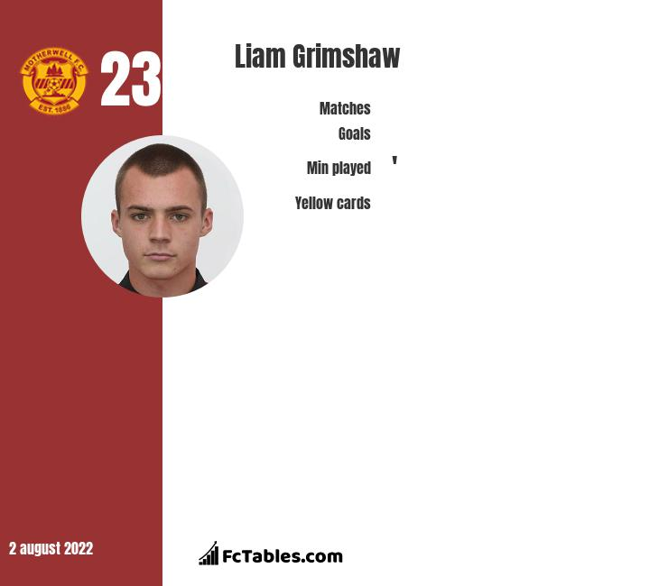 Liam Grimshaw infographic statistics for Motherwell