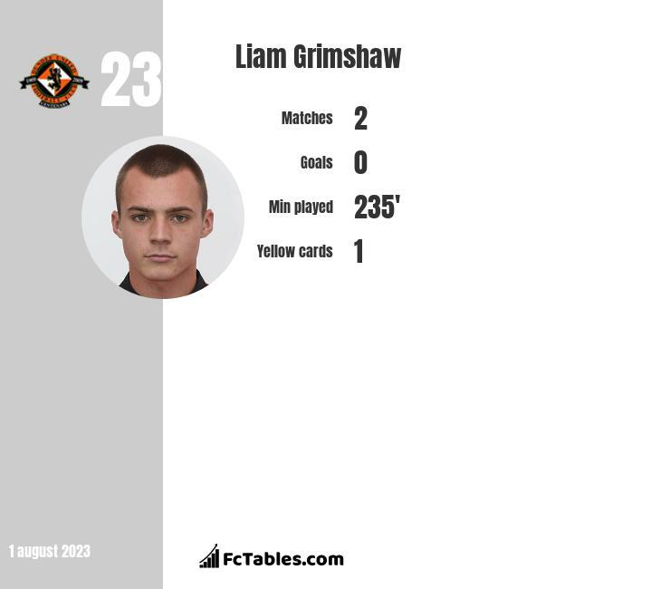 Liam Grimshaw infographic