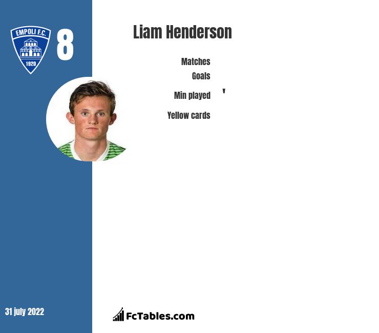 Liam Henderson infographic