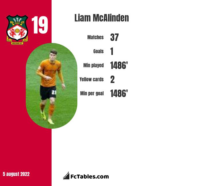 Liam McAlinden infographic statistics for Stockport
